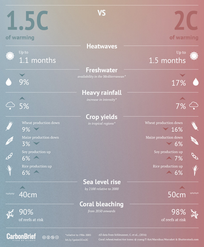Infographic comparing the effects of a 1.5 degree rise in temperature and a rise of 2 degrees.